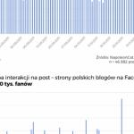Spadek zasięgów na Facebooku - druga część badania